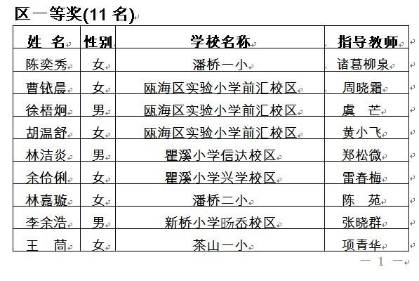 区教学仪器站于11月24日在景山小学举办了2011年瓯海区小学科学实验