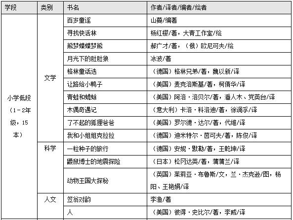 中国小学生基础阅读推荐书目