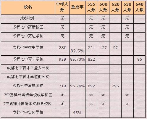 2011年七中系列学校中考成绩数据分析图