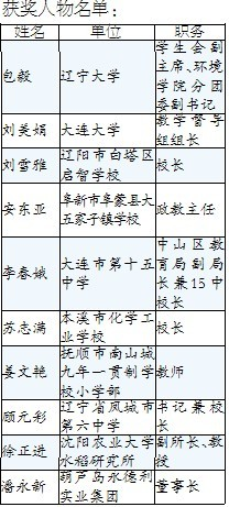 2011辽宁教育年度人物获奖名单