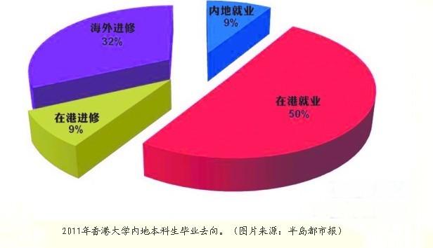 2011香港大学内地本科生毕业去向__上海高考网