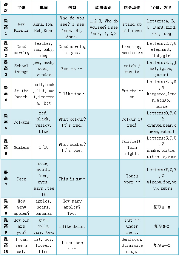 英语暑期提高班