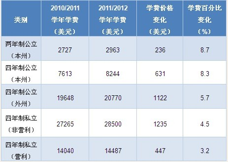 美国高校学杂费变化__上海高考网