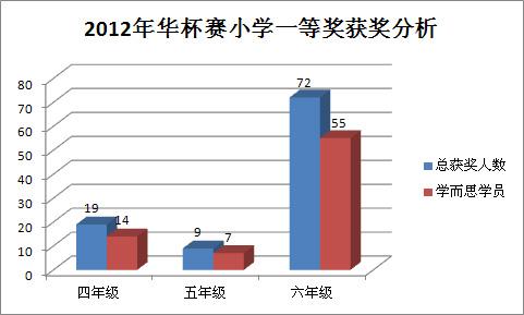 2012华杯赛 一等奖
