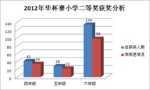 2012华杯赛 二等奖