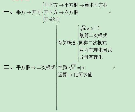数的开方_北师大版数学中考总复习 数的开方与二次根式试题及答案_教育 ...