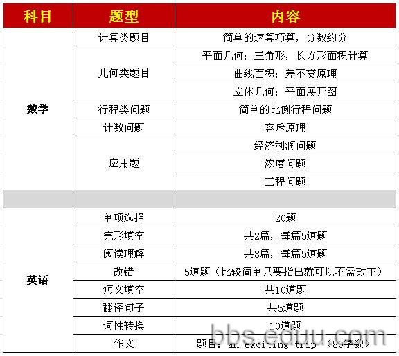 2012东北育才外国语学校小升初入学考试真题大揭秘