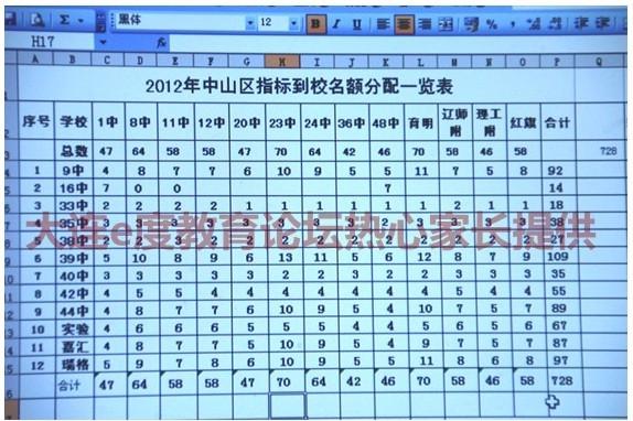 2012中山区指标到校分配表