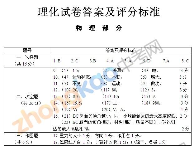 2012上海中考理化试卷答案及评分标准物理部分