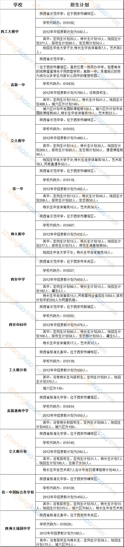 2012西安五大等名校招生计划详解