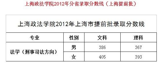 上海政法学院2012年分省录取分数线(上海提前批)