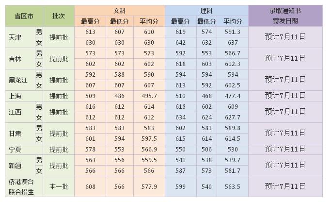 2012年上海外国语大学全国高考录取分数(上海提前批)