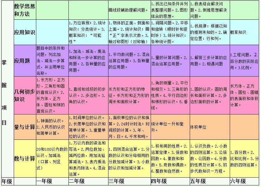 小学知识知识点总节 整体数学知识结构图