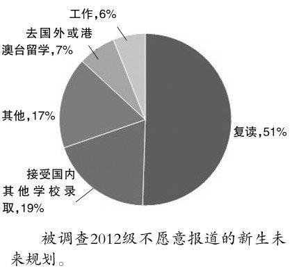 2012高考生名校报到率97%_高职大专仅为69%