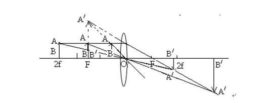 初二物理上册知识点汇总(3)