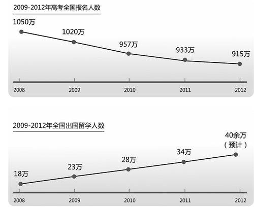 高考人数持续四年下降,超300万人弃考