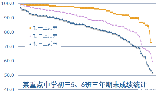 沈阳市初中2012―2013学年第一次月考定位分析