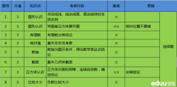 沈阳市实验学校第一次月考试卷分析
