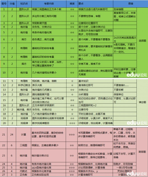 沈阳市第43中学第一次月考试卷分析