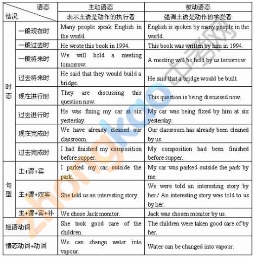 沈阳市初中英语八种时态归纳复习   2013沈阳中考英语常用动词的