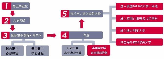 苏州一中双语直通班升学流程