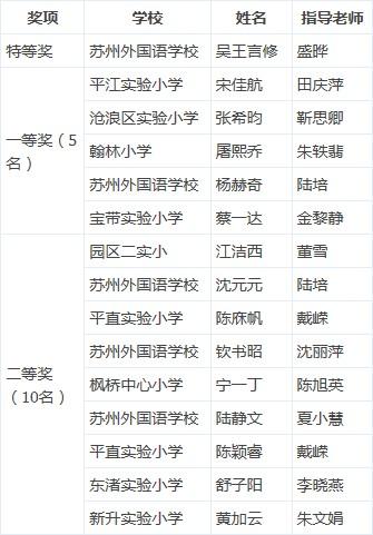 第四届苏报杯小学特等奖、一等奖、二等奖名单