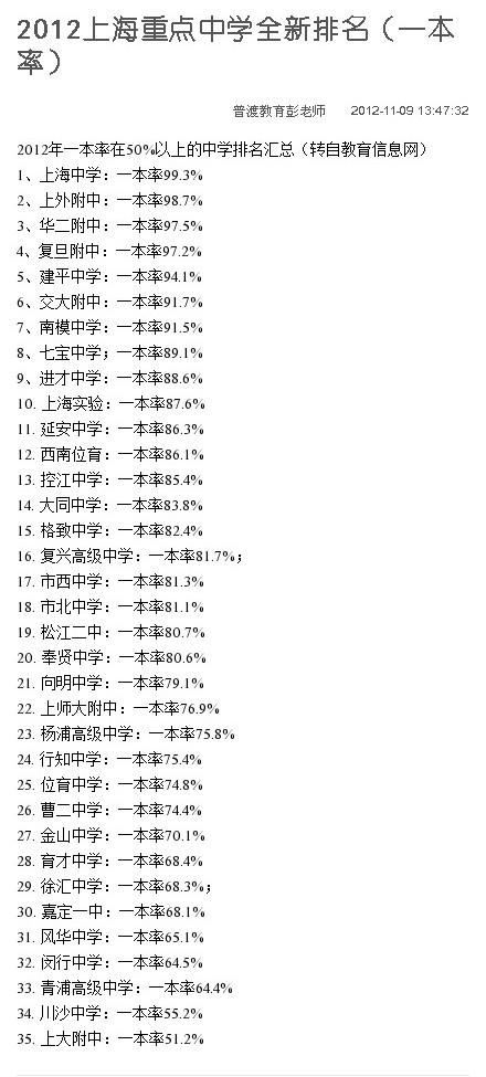 全国各大名校分数线_2012年上海重点中学一本录取率排名_高考网上海分站