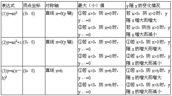 初中函数知识点归纳—一次函数