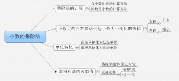 苏教版五年级上册数学期末复习三:小数的乘除法(责编保举:初中数学zsjyx.com)