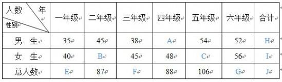 苏教版五年级上册数学期末复习七:统计(责编保举:高中数学zsjyx.com)