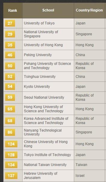 2013年THE世界大学排名―最佳亚洲大学排名