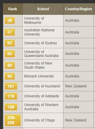 2013年THE世界大学排名―最佳澳洲大学排名