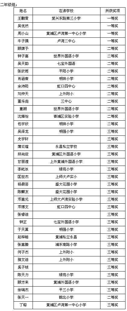 """第22�萌���小�W""""��W大王""""二年��@��名��"""