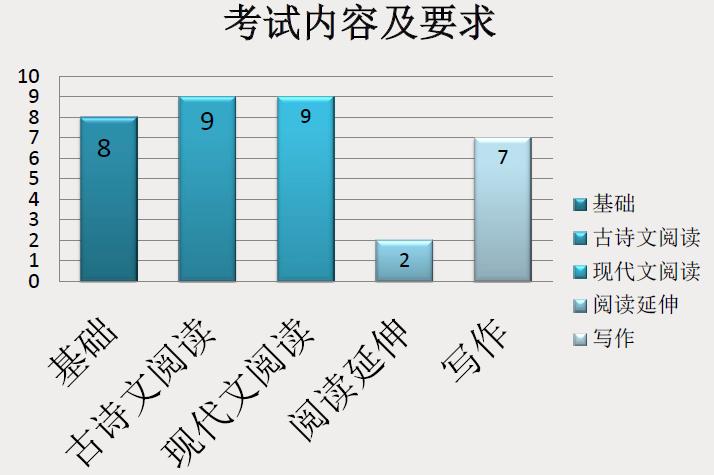 2013年北京高考考试说明语文试卷考点要求
