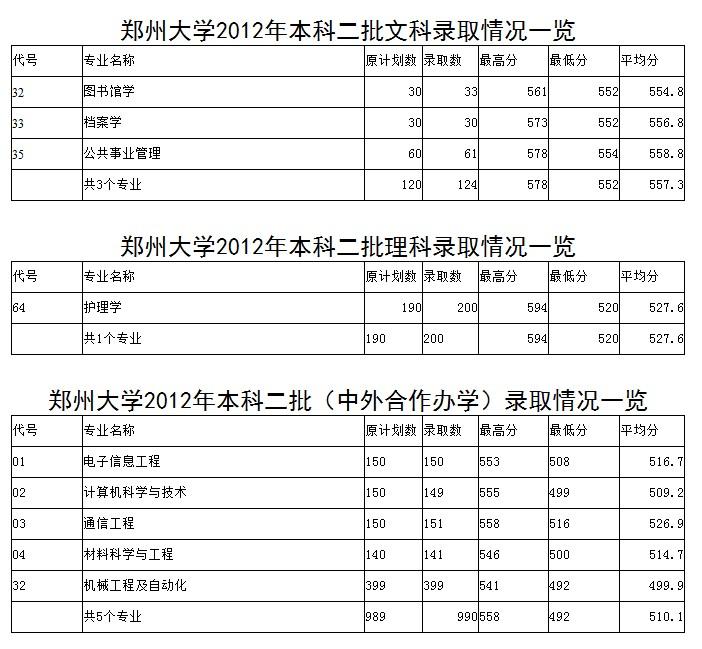 郑州大学河南省2012年录取分数线统计表(3)