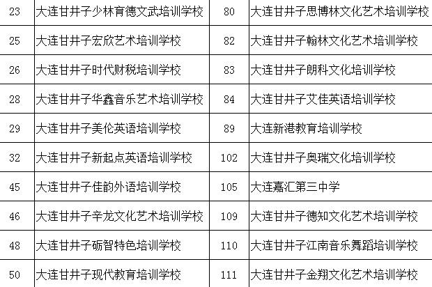 大连甘井子诚信学校名单