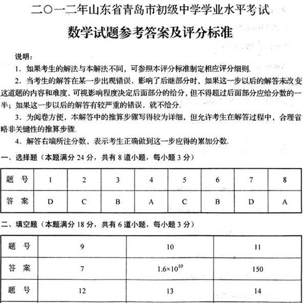 2012年青岛中考数学试题答案下载
