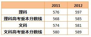广州广雅高考分数