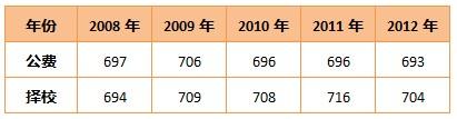 广州6中录取分数