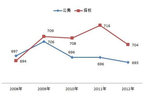 广州6中中考分数线