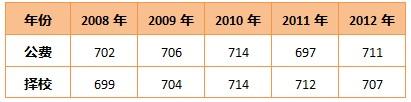 广州二中中考录取分数
