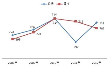 广州2中高中录取分数