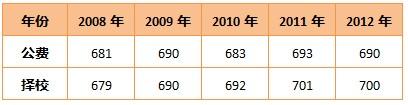 广州铁一录取分数线