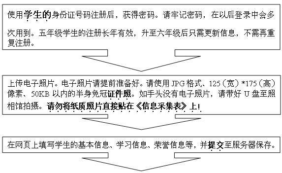 013年大桥中学小升初信息采集流程