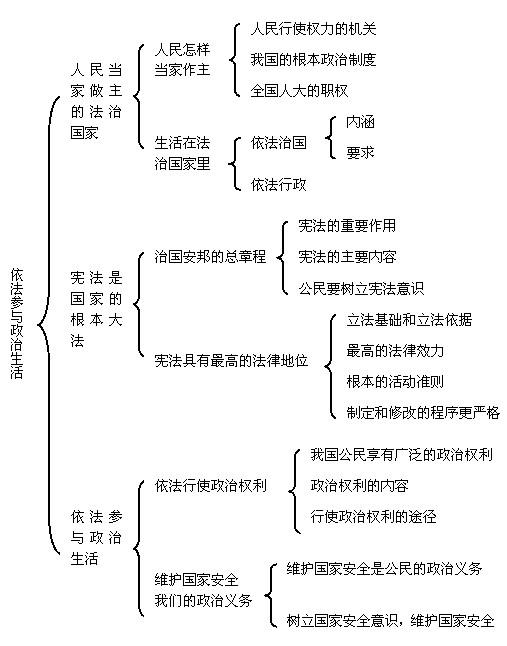 广州初三政治知识点结构图(3)