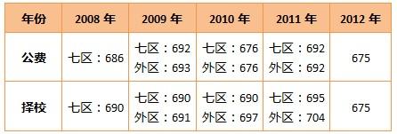 广州第七中学中考录取分数