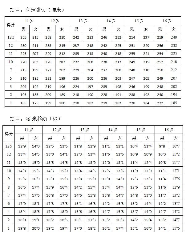 2013北京101中学初升高体育特长生招生方案(3)_北京 ...