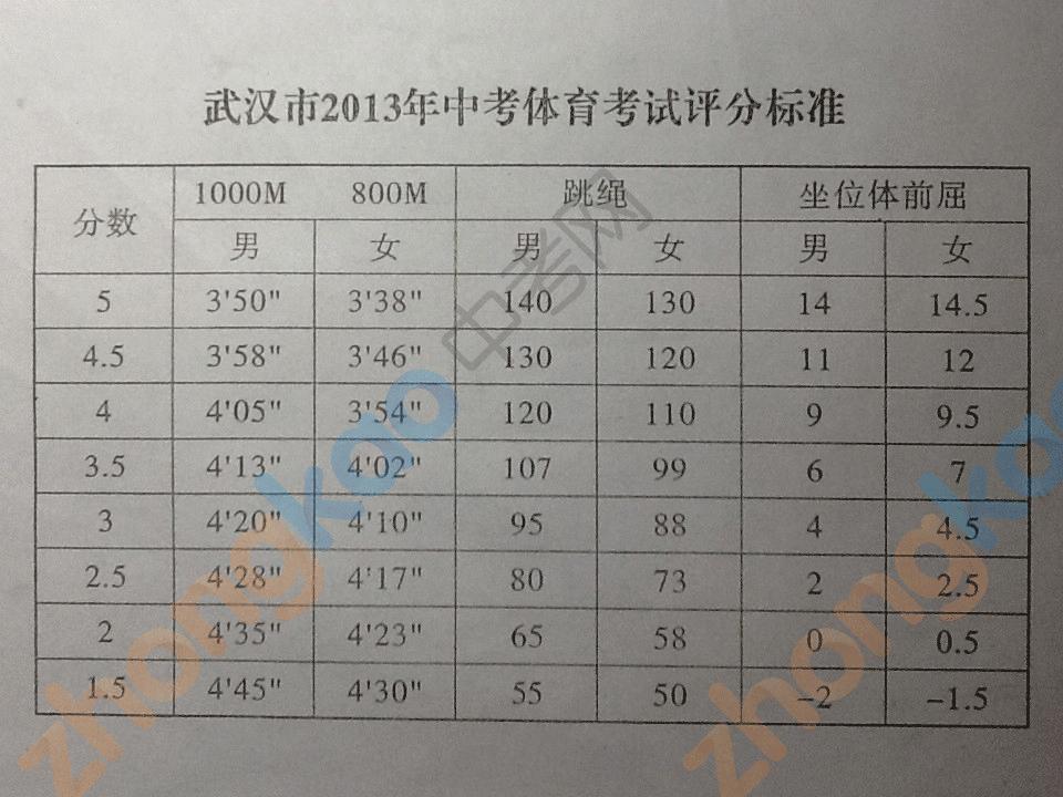 2013中考�w育�u分���