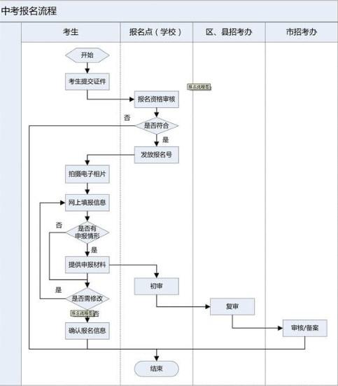2013年沈阳中考报名流程图