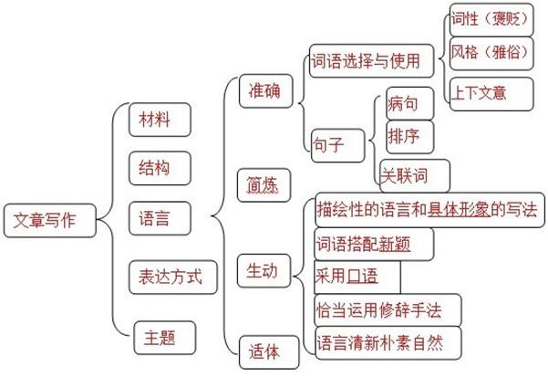 初中历史知识结构图